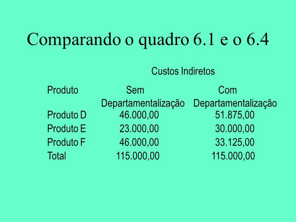 Comparando o quadro 6.1 e o 6.4 Custos Indiretos ProdutoSem Departamentalização Com Departamentalização Produto D46.000,0051.875,00 Produto E23.000,0030.000,00 Produto F46.000,0033.125,00 Total115.000,00