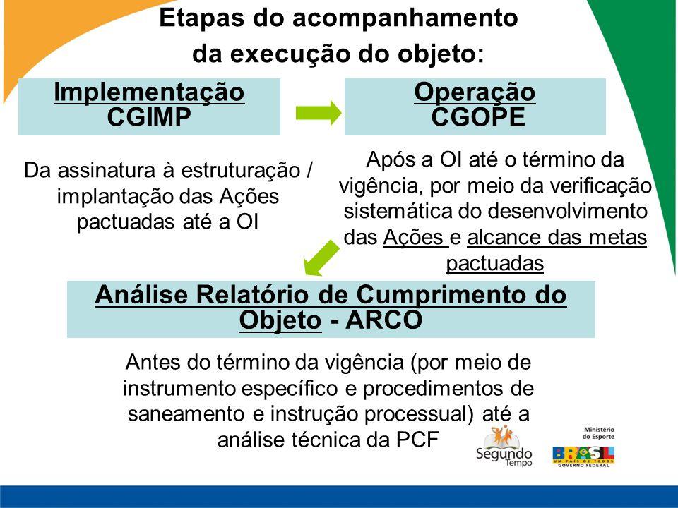 Implementação CGIMP Etapas do acompanhamento da execução do objeto: Da assinatura à estruturação / implantação das Ações pactuadas até a OI Após a OI