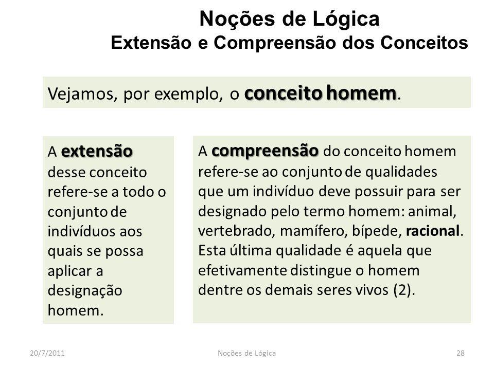 20/7/2011Noções de Lógica28 Noções de Lógica Extensão e Compreensão dos Conceitos conceitohomem Vejamos, por exemplo, o conceito homem. extensão A ext