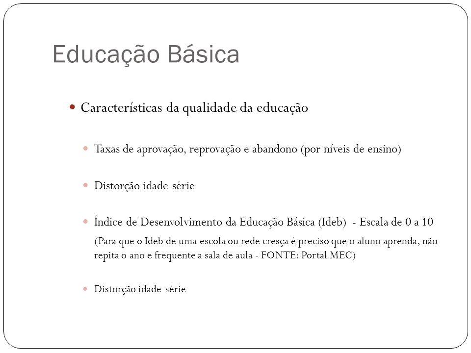 Educação Básica Características da qualidade da educação Taxas de aprovação, reprovação e abandono (por níveis de ensino) Distorção idade-série Índice de Desenvolvimento da Educação Básica (Ideb) - Escala de 0 a 10 (Para que o Ideb de uma escola ou rede cresça é preciso que o aluno aprenda, não repita o ano e frequente a sala de aula - FONTE: Portal MEC) Distorção idade-série