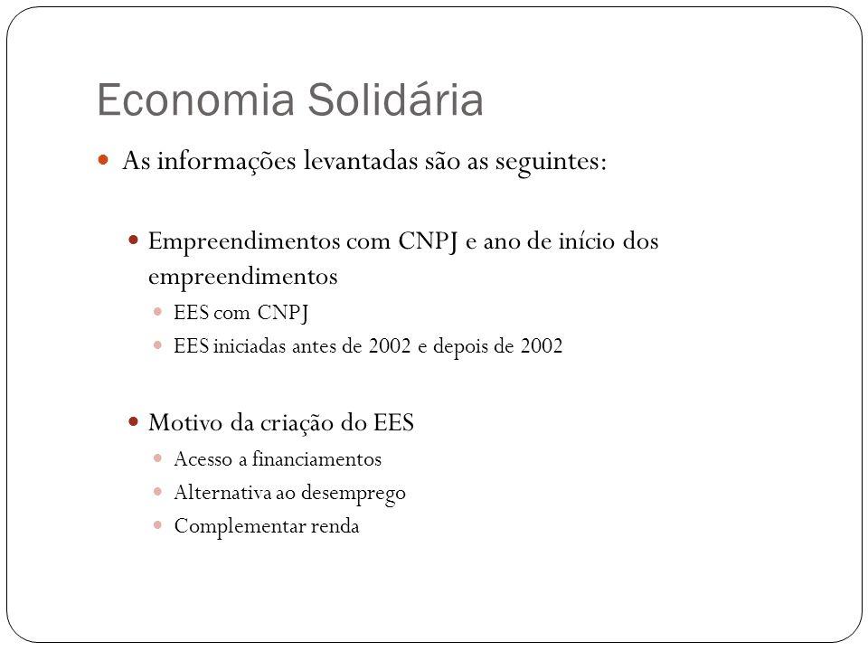 Economia Solidária As informações levantadas são as seguintes: Empreendimentos com CNPJ e ano de início dos empreendimentos EES com CNPJ EES iniciadas antes de 2002 e depois de 2002 Motivo da criação do EES Acesso a financiamentos Alternativa ao desemprego Complementar renda