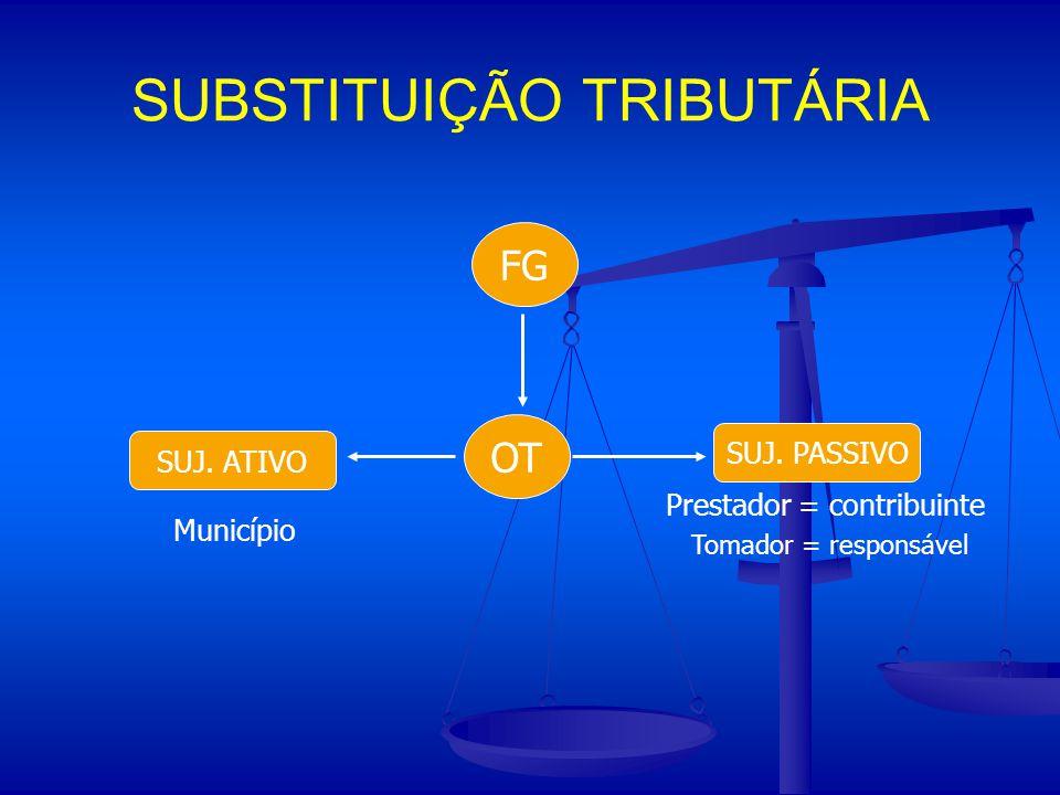 FG SUJ. ATIVO SUJ. PASSIVO Município Prestador = contribuinte Tomador = responsável OT