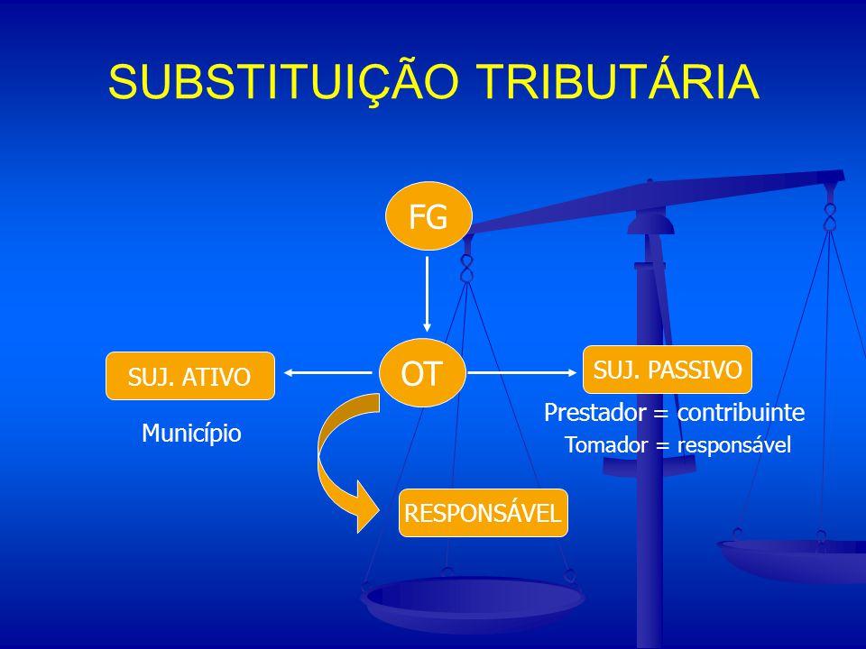 SUBSTITUIÇÃO TRIBUTÁRIA FG SUJ. ATIVO SUJ. PASSIVO Município Prestador = contribuinte Tomador = responsável OT RESPONSÁVEL