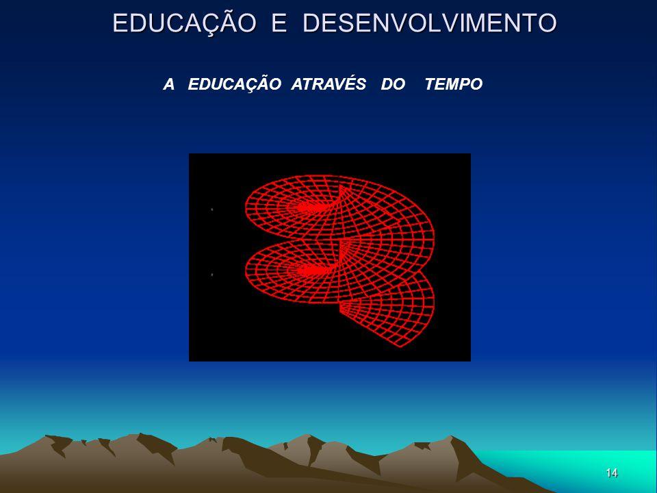 14 EDUCAÇÃO E DESENVOLVIMENTO A EDUCAÇÃO ATRAVÉS DO TEMPO