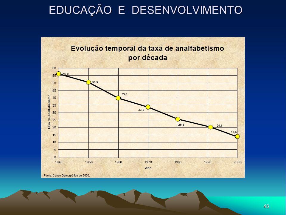 43 EDUCAÇÃO E DESENVOLVIMENTO