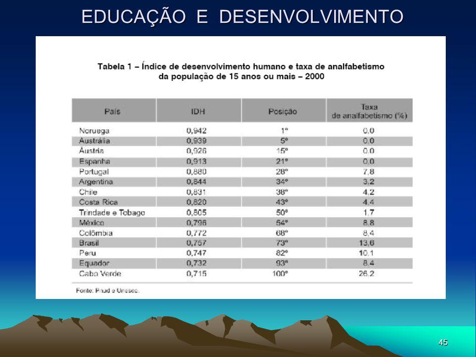 45 EDUCAÇÃO E DESENVOLVIMENTO