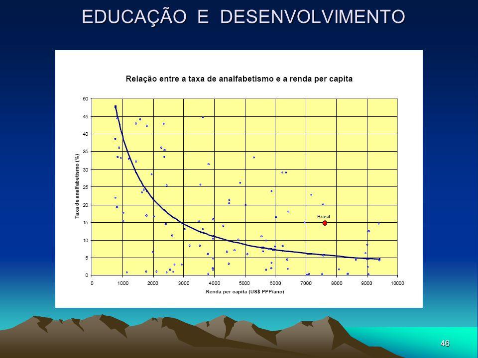 46 EDUCAÇÃO E DESENVOLVIMENTO