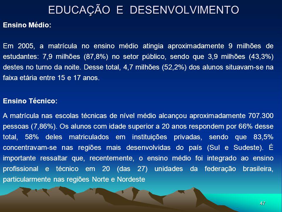 47 EDUCAÇÃO E DESENVOLVIMENTO Ensino Médio: Em 2005, a matrícula no ensino médio atingia aproximadamente 9 milhões de estudantes: 7,9 milhões (87,8%)