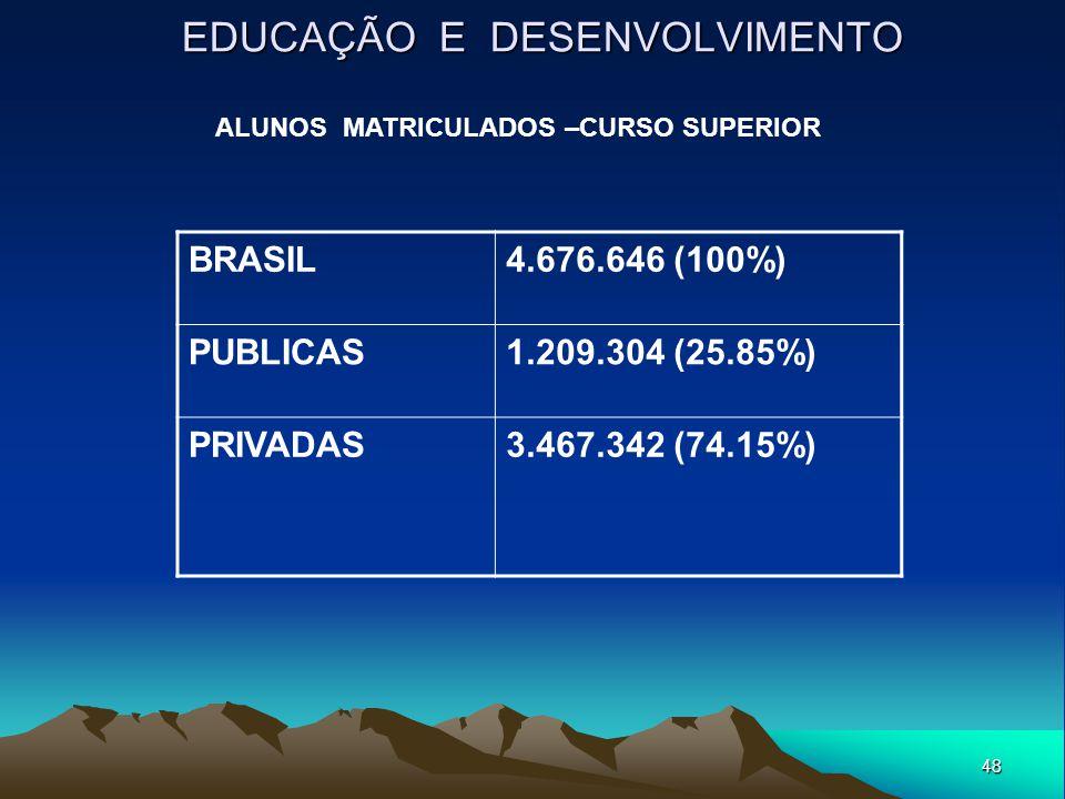 48 EDUCAÇÃO E DESENVOLVIMENTO BRASIL4.676.646 (100%) PUBLICAS1.209.304 (25.85%) PRIVADAS3.467.342 (74.15%) ALUNOS MATRICULADOS –CURSO SUPERIOR