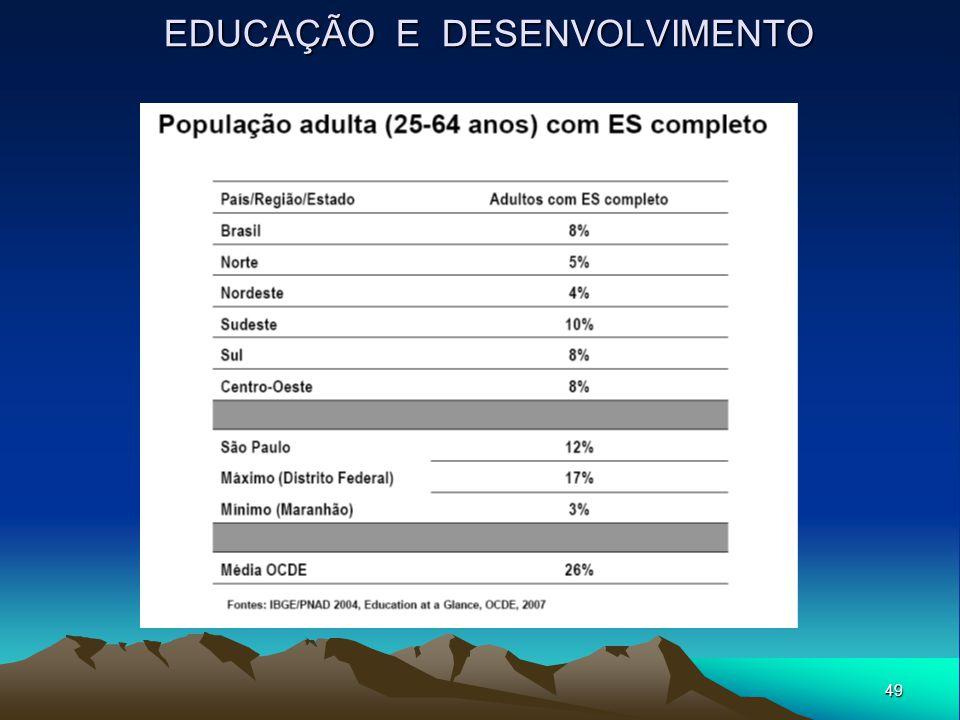 49 EDUCAÇÃO E DESENVOLVIMENTO