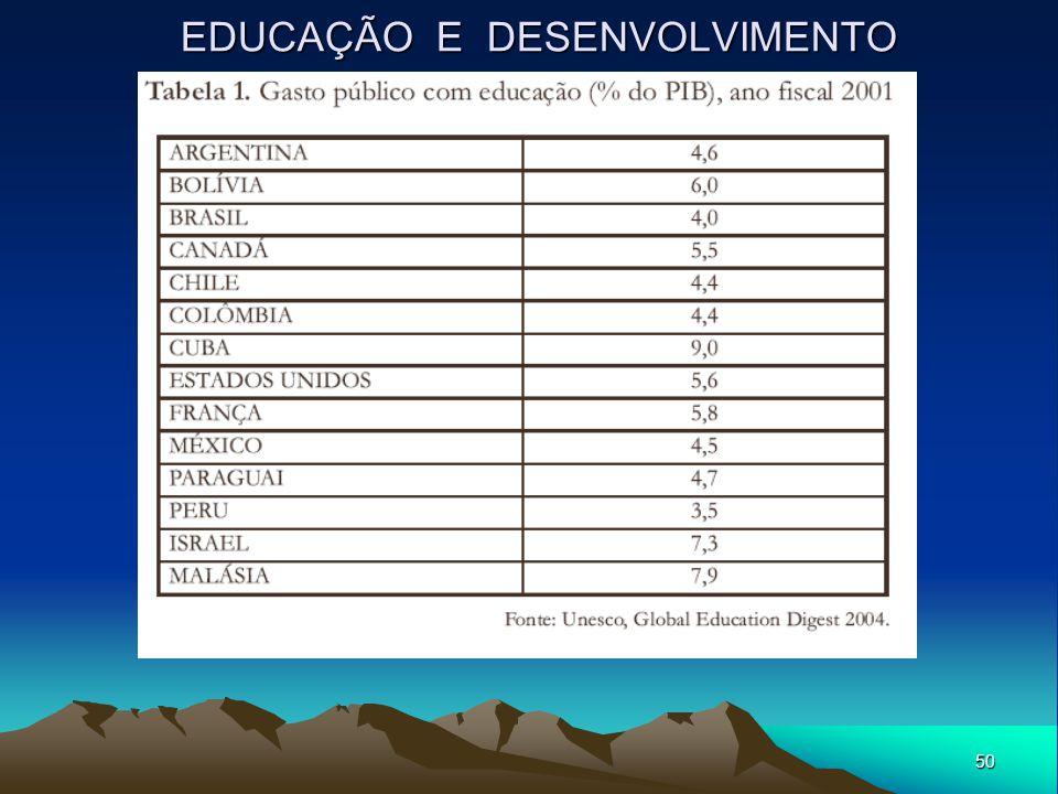 50 EDUCAÇÃO E DESENVOLVIMENTO
