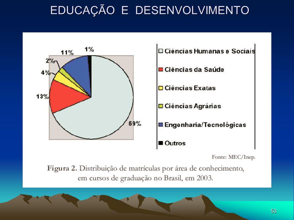 53 EDUCAÇÃO E DESENVOLVIMENTO