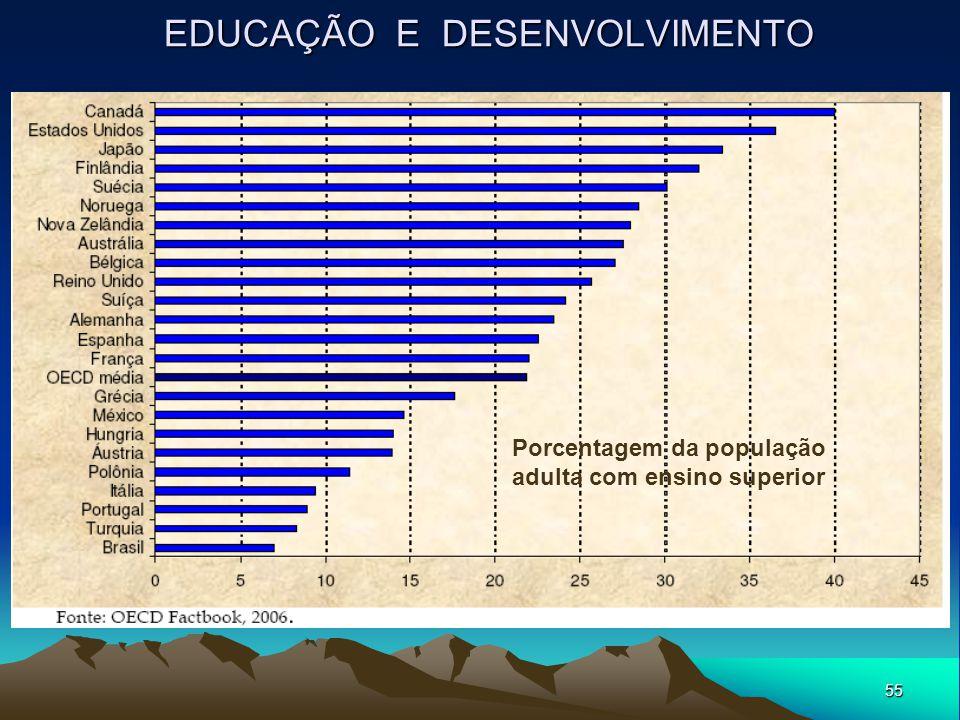 55 EDUCAÇÃO E DESENVOLVIMENTO Porcentagem da população adulta com ensino superior