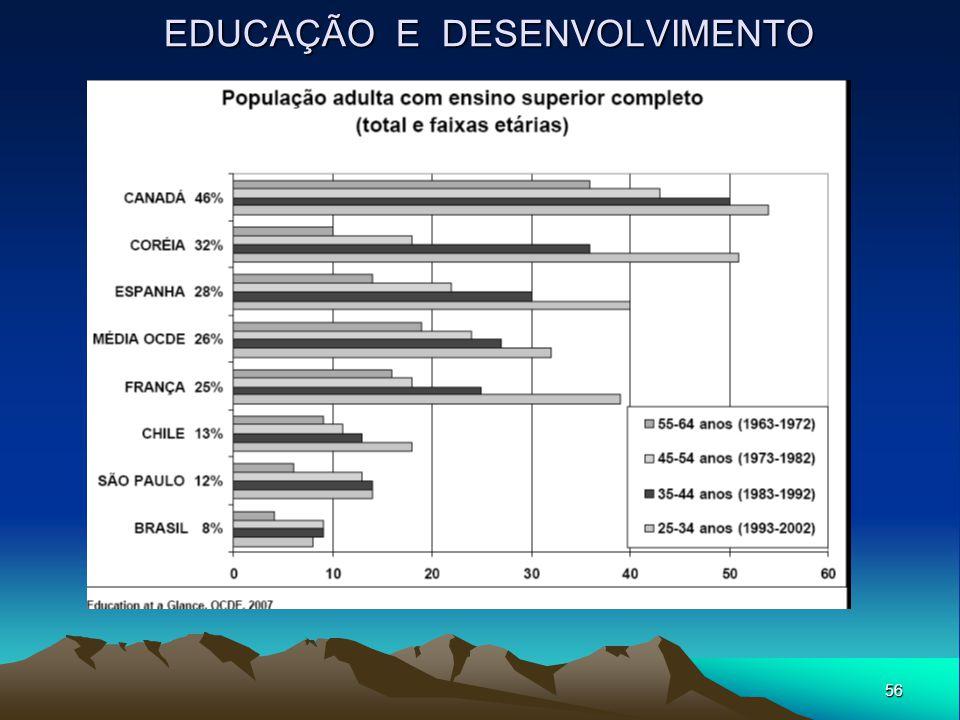 56 EDUCAÇÃO E DESENVOLVIMENTO