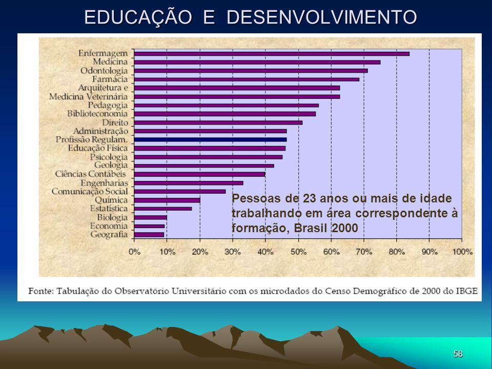 58 EDUCAÇÃO E DESENVOLVIMENTO Pessoas de 23 anos ou mais de idade trabalhando em área correspondente à formação, Brasil 2000