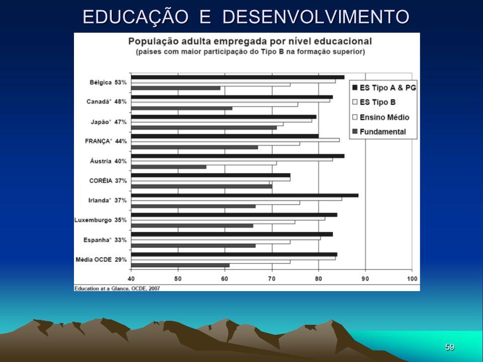 59 EDUCAÇÃO E DESENVOLVIMENTO
