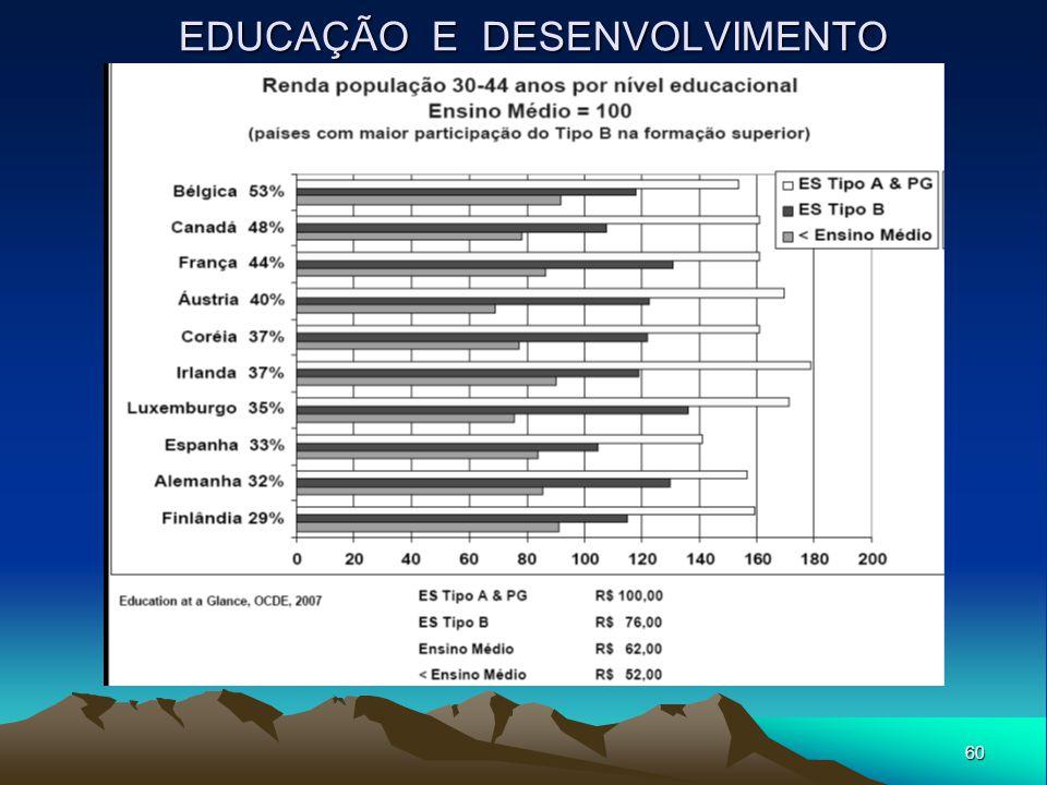 60 EDUCAÇÃO E DESENVOLVIMENTO