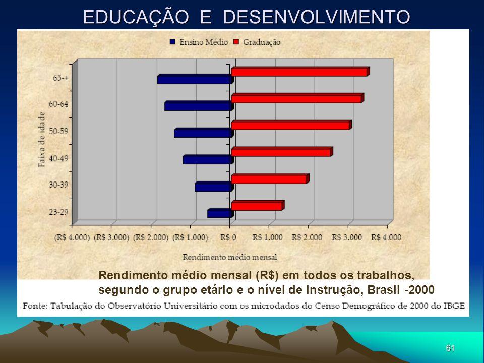 61 EDUCAÇÃO E DESENVOLVIMENTO Rendimento médio mensal (R$) em todos os trabalhos, segundo o grupo etário e o nível de instrução, Brasil -2000