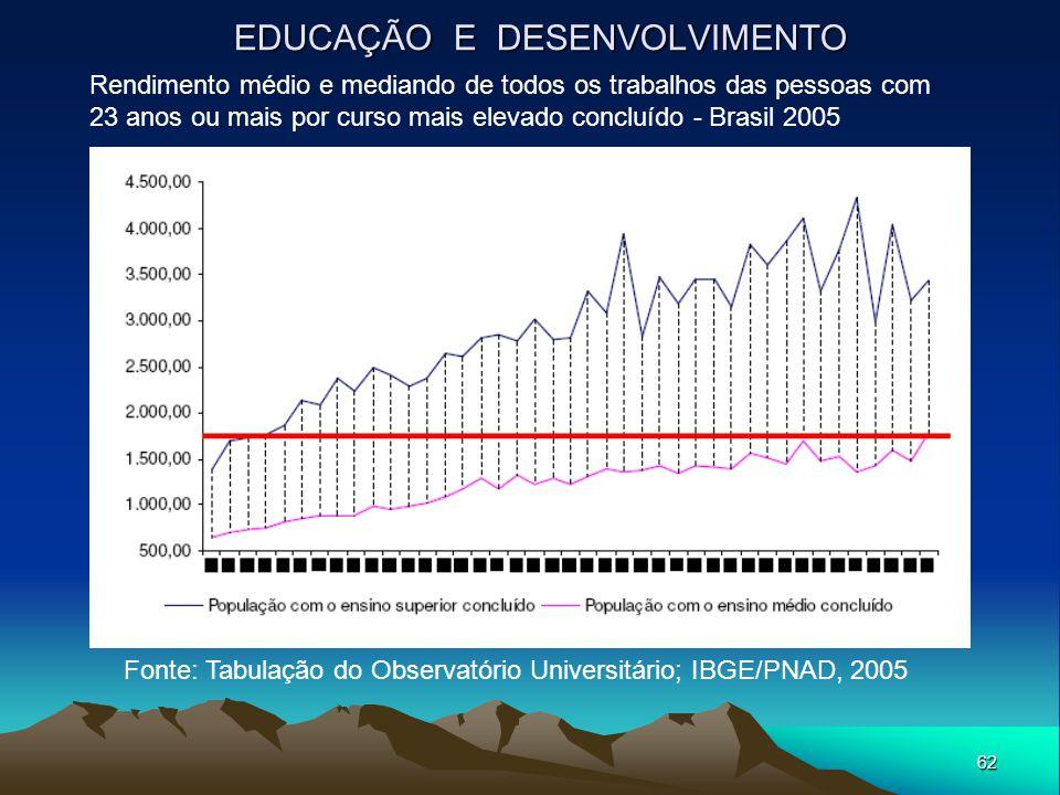 62 EDUCAÇÃO E DESENVOLVIMENTO Fonte: Tabulação do Observatório Universitário; IBGE/PNAD, 2005 Rendimento médio e mediando de todos os trabalhos das pe