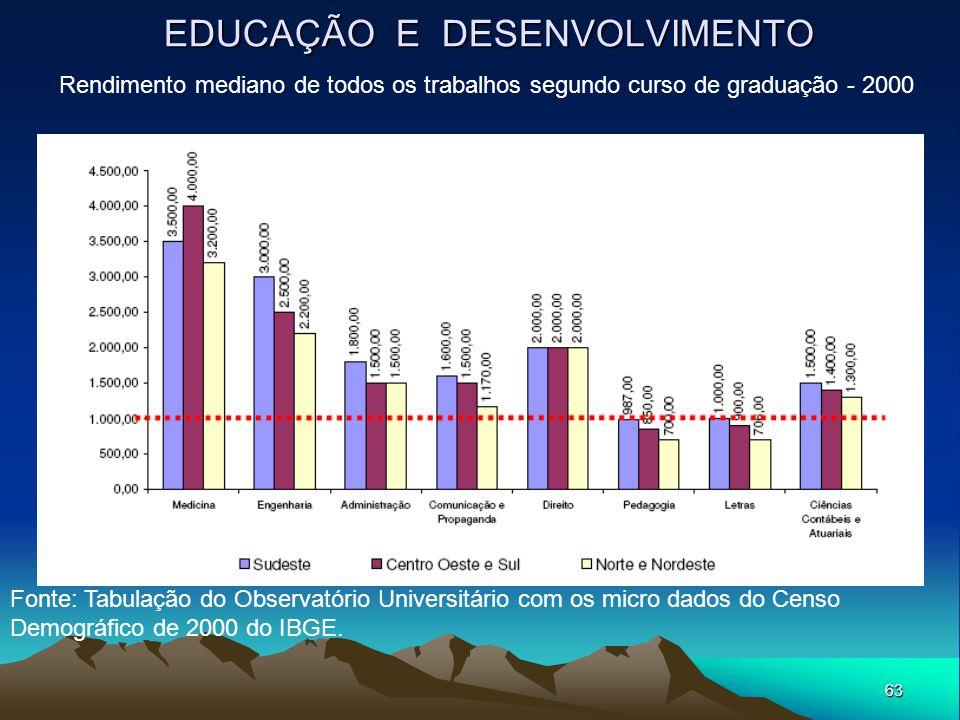 63 EDUCAÇÃO E DESENVOLVIMENTO Rendimento mediano de todos os trabalhos segundo curso de graduação - 2000 Fonte: Tabulação do Observatório Universitári