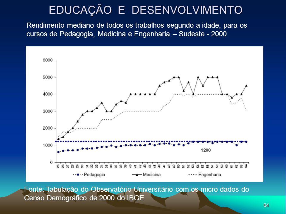 64 EDUCAÇÃO E DESENVOLVIMENTO Rendimento mediano de todos os trabalhos segundo a idade, para os cursos de Pedagogia, Medicina e Engenharia – Sudeste -