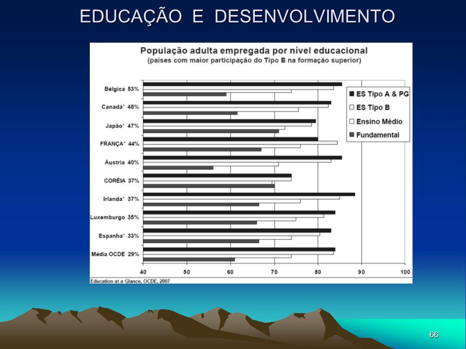 66 EDUCAÇÃO E DESENVOLVIMENTO