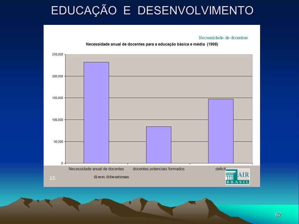 67 EDUCAÇÃO E DESENVOLVIMENTO