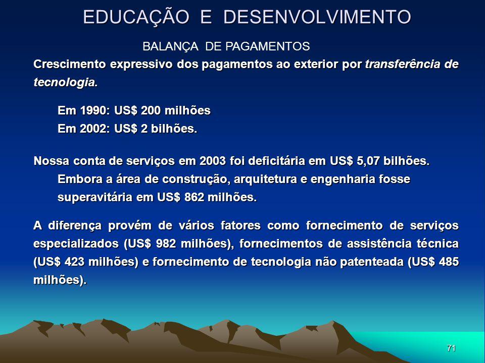71 EDUCAÇÃO E DESENVOLVIMENTO Crescimento expressivo dos pagamentos ao exterior por transferência de tecnologia. Em 1990: US$ 200 milhões Em 2002: US$
