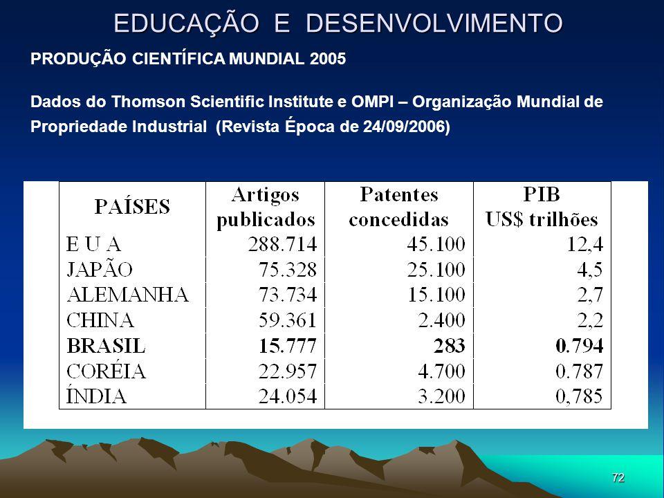 72 EDUCAÇÃO E DESENVOLVIMENTO PRODUÇÃO CIENTÍFICA MUNDIAL 2005 Dados do Thomson Scientific Institute e OMPI – Organização Mundial de Propriedade Indus