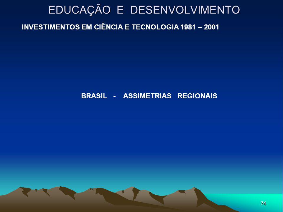 74 EDUCAÇÃO E DESENVOLVIMENTO INVESTIMENTOS EM CIÊNCIA E TECNOLOGIA 1981 – 2001 BRASIL - ASSIMETRIAS REGIONAIS