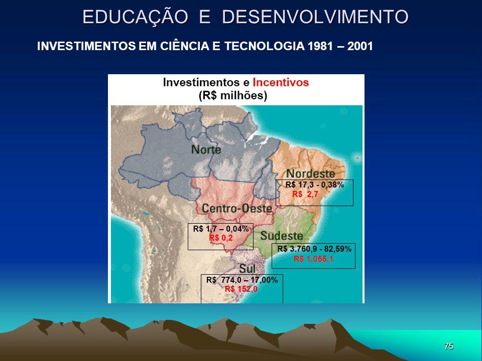 75 EDUCAÇÃO E DESENVOLVIMENTO INVESTIMENTOS EM CIÊNCIA E TECNOLOGIA 1981 – 2001