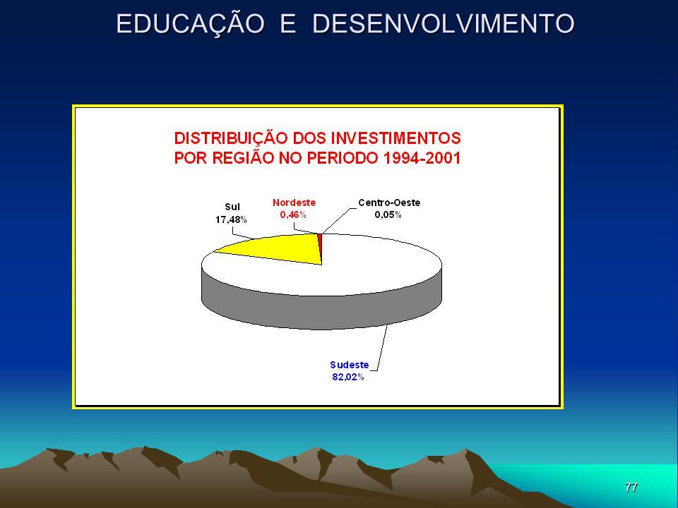 77 EDUCAÇÃO E DESENVOLVIMENTO