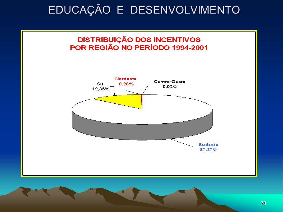 78 EDUCAÇÃO E DESENVOLVIMENTO