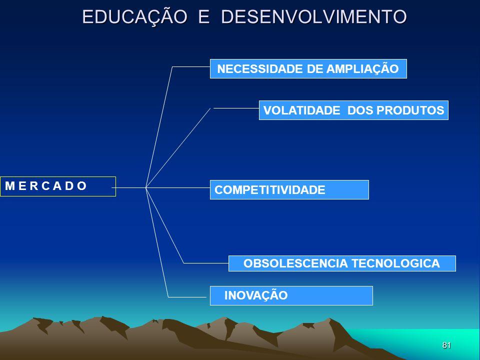81 EDUCAÇÃO E DESENVOLVIMENTO M E R C A D O NECESSIDADE DE AMPLIAÇÃO VOLATIDADE DOS PRODUTOS OBSOLESCENCIA TECNOLOGICA COMPETITIVIDADE INOVAÇÃO