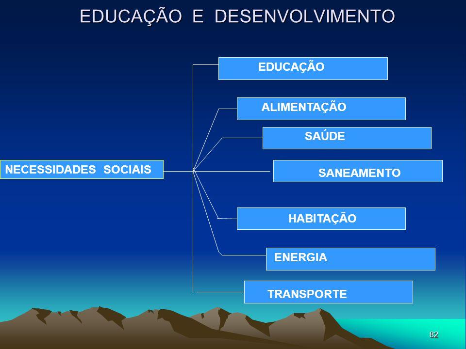 82 EDUCAÇÃO E DESENVOLVIMENTO NECESSIDADES SOCIAIS HABITAÇÃO EDUCAÇÃO ALIMENTAÇÃO SANEAMENTO SAÚDE ENERGIA TRANSPORTE