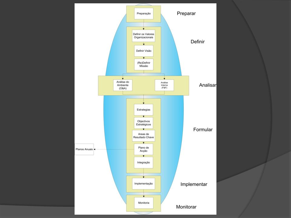 Estrutura do plano  Capa – 1 página  Detalhes do documento – 1 página  Versão  Introdução pelo Presidente / Director Executivo – 1 página  Sumario Executivo – 1 a 2 páginas  Agradecimentos - ½ página  Metodologia usada – 2 páginas  Perfil do Município e Historial – 1 página  Visão, Missão e Valores – 1 página  Analise FOFA e Opções Estratégicas – 2 páginas  Estratégias – 1 página  Objectivos Estratégicos – 2 a 4 páginas  Implementação – 1 página  Monitoria e Revisão – 1 página  Anexo I – Objectivos Departamentais (Objectivos das Áreas de Resultado Chave)  Anexo II – Plano de actividades de implementação do Plano Estratégico