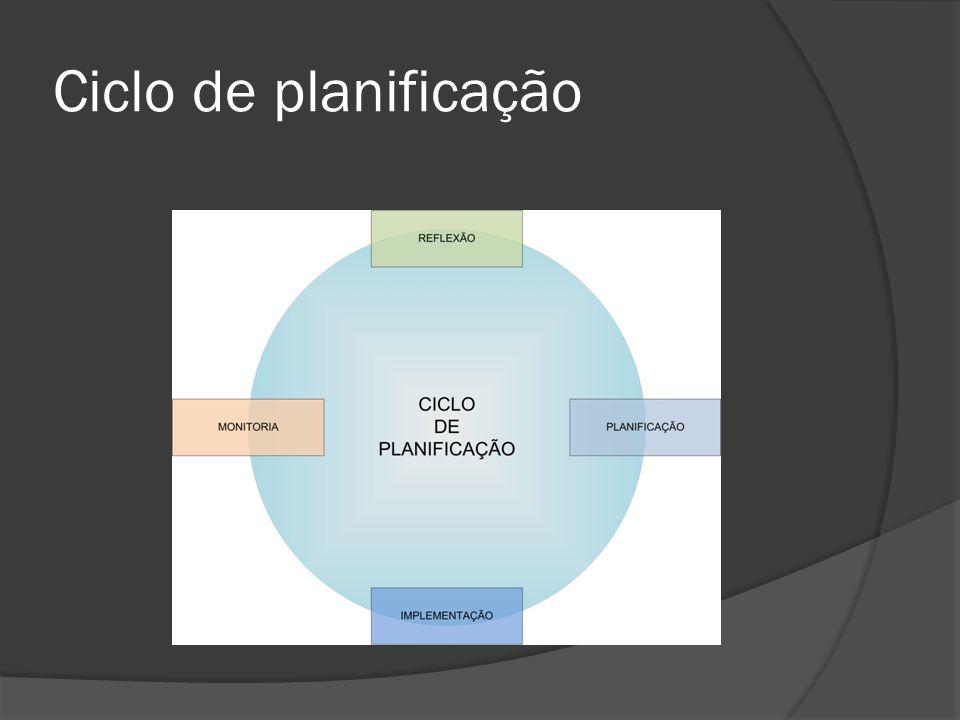 Ciclo de planificação