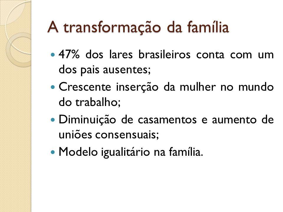 A transformação da família 47% dos lares brasileiros conta com um dos pais ausentes; Crescente inserção da mulher no mundo do trabalho; Diminuição de casamentos e aumento de uniões consensuais; Modelo igualitário na família.