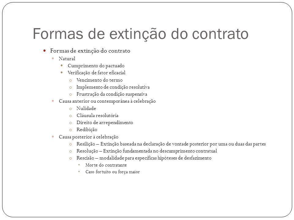 Natural Cumprimento do pactuado Verificação de fator eficacial oVencimento do termo oImplemento de condição resolutiva oFrustração da condição suspens
