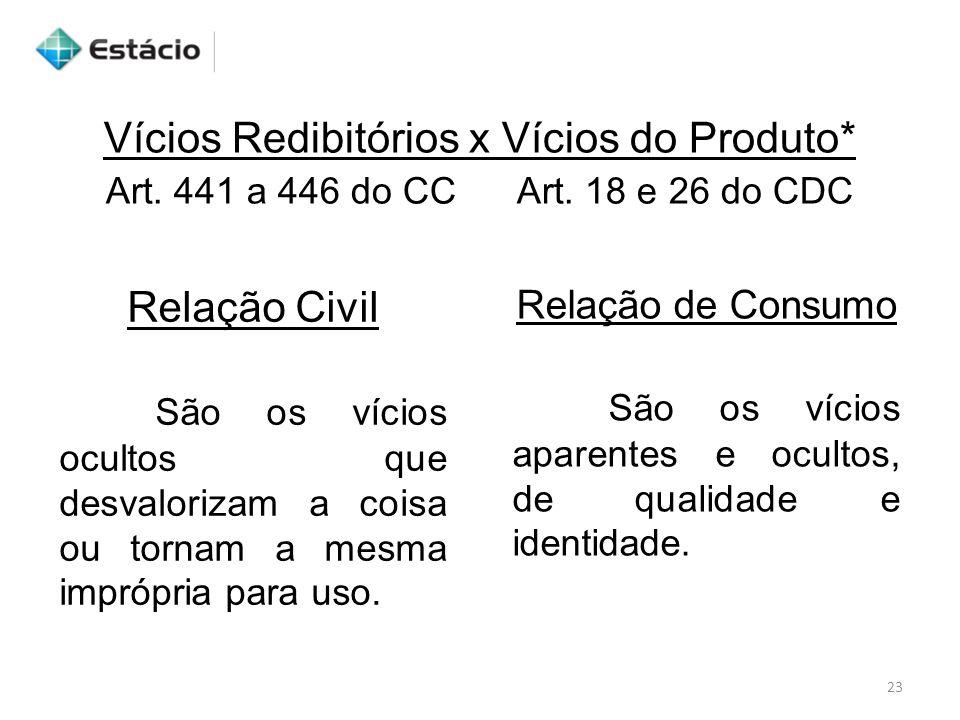 23 Vícios Redibitórios x Vícios do Produto* Relação Civil São os vícios ocultos que desvalorizam a coisa ou tornam a mesma imprópria para uso. Relação