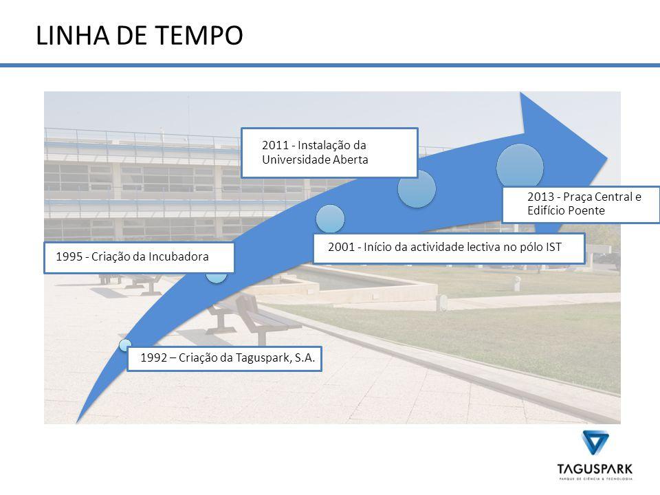 LINHA DE TEMPO 1992 – Criação da Taguspark, S.A.