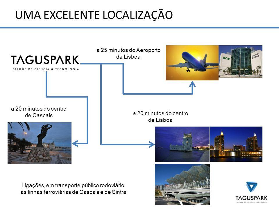 UMA EXCELENTE LOCALIZAÇÃO a 25 minutos do Aeroporto de Lisboa a 20 minutos do centro de Cascais a 20 minutos do centro de Lisboa Ligações, em transporte público rodoviário, às linhas ferroviárias de Cascais e de Sintra