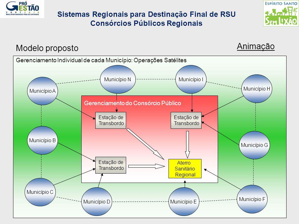 Sistemas Regionais para Destinação Final de RSU Consórcios Públicos Regionais Município A Município B Município C Município DMunicípio E Município F M