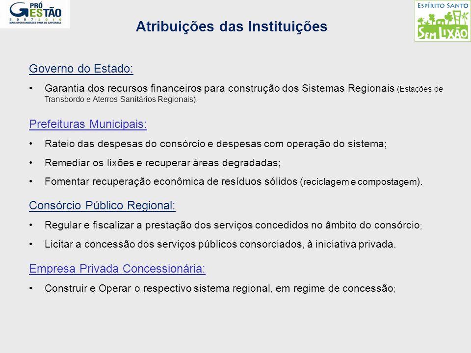 Atribuições das Instituições Governo do Estado: Garantia dos recursos financeiros para construção dos Sistemas Regionais (Estações de Transbordo e Ate