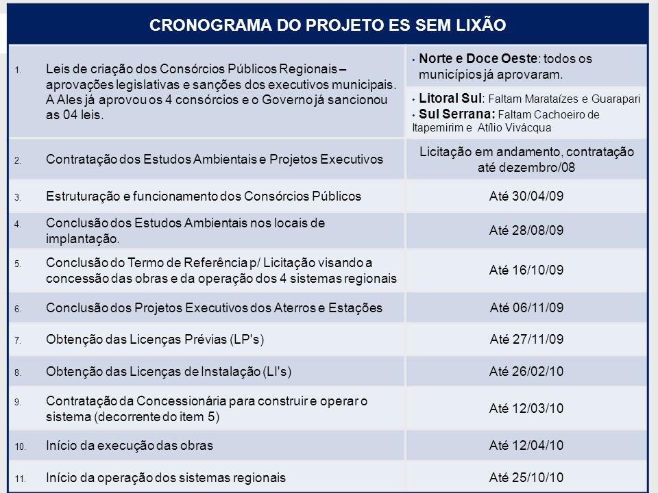Situação Atual do Projeto CRONOGRAMA DO PROJETO ES SEM LIXÃO 1. Leis de criação dos Consórcios Públicos Regionais – aprovações legislativas e sanções