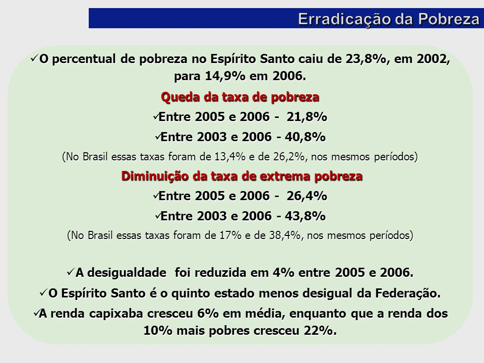 O percentual de pobreza no Espírito Santo caiu de 23,8%, em 2002, para 14,9% em 2006. O percentual de pobreza no Espírito Santo caiu de 23,8%, em 2002