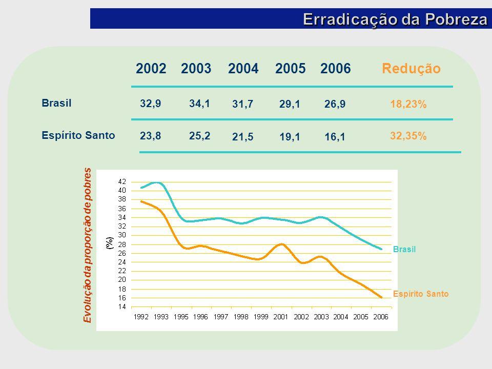Evolução da proporção de pobres Brasil Espírito Santo 2003200420052006 34,1 25,2 31,7 21,5 29,1 19,1 26,9 16,1 Brasil Espírito Santo 2002 32,9 23,8 Re