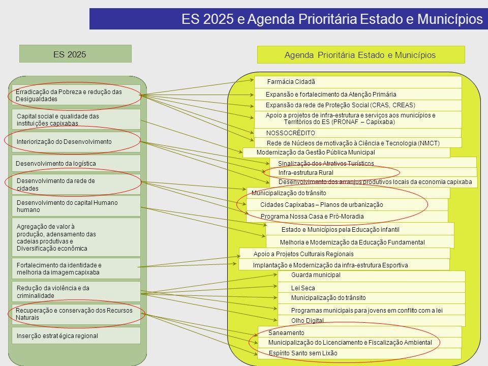 ES 2025 e Agenda Prioritária Estado e Municípios ES 2025 Agenda Prioritária Estado e Municípios Programa Nossa Casa e Pró-Moradia Cidades Capixabas –