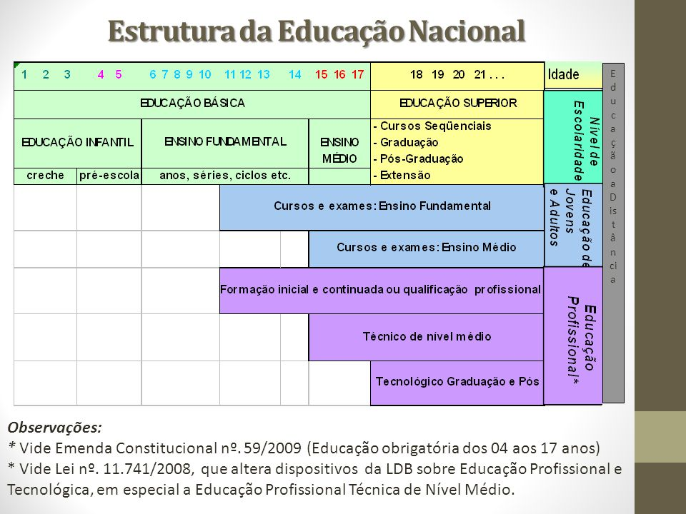 Estrutura da Educação Nacional Observações: * Vide Emenda Constitucional nº. 59/2009 (Educação obrigatória dos 04 aos 17 anos) * Vide Lei nº. 11.741/2