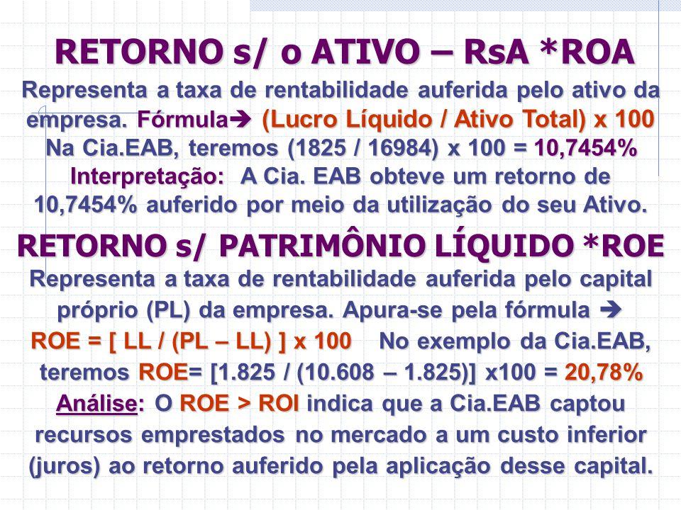 RETORNO s/ o ATIVO – RsA *ROA RETORNO s/ o ATIVO – RsA *ROA RETORNO s/ PATRIMÔNIO LÍQUIDO *ROE Representa a taxa de rentabilidade auferida pelo ativo